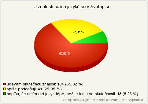 Graf cizí jazyky v životopise