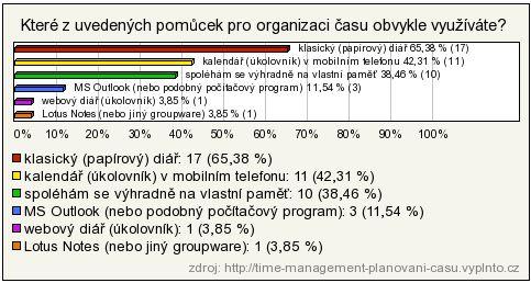 Graf pomůcky pro organizaci času