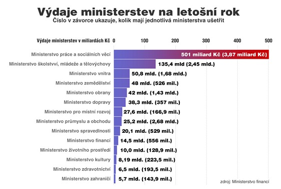 Graf výdaje ministerstev