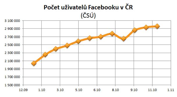 Graf počet uživatelů Facebooku