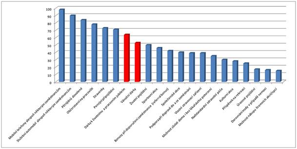 Graf firemní benefity