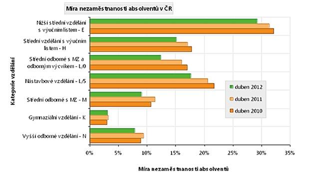 Graf nezaměstnanost absolventů